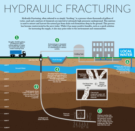 hydraulic_fracturing_rev